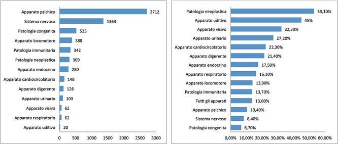 Tabelle Grado Invalidità - Centro Servizi Caminiti