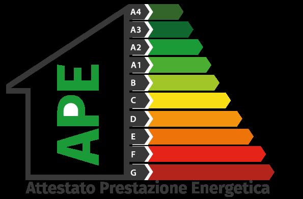 APE (Attestato Prestazione Energetica)