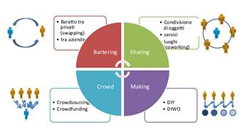 Crowdfunding Italia e Mondo